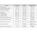 Особливості цитокінового профілю у хворих на гіпотиреоз із супутнім хронічним холециститом