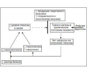 Применение фруктозосодержащей инфузионной среды Гликостерил® в практике интенсивной терапии