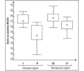 Диференціально-діагностичні критерії початкових цереброваскулярних порушень у хворих з метаболічним синдромом