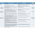 Перспективи розвитку біомедицини на основі NBIC-технологій в країнах світу і Україні