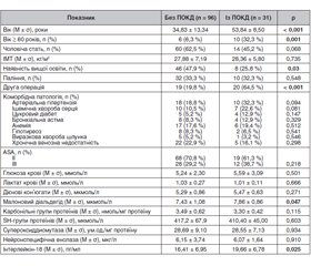 Analysis of the influence of risk factors on the development of early postoperative cognitive dysfunction after otolaryngological operations under general anesthesia with controlled hypotension