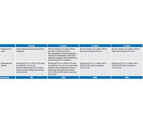 ESPEN. Что нового? По материалам 36-го конгресса Европейского общества по энтеральному и парентеральному питанию (ESPEN) «Клиническое питание и метаболизм»