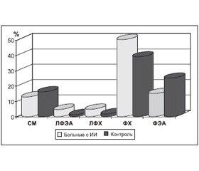 Кардиогенные инсульты. Клинико-патогенетические, терапевтические и профилактические особенности