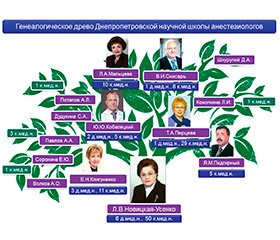 Dnipropetrovsk Scientific School of Anesthesiologists: a View from the Past and Present to the Future