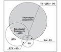 Аутоиммунный синдром перекреста (overlap-синдром) при заболеваниях щитовидной железы— Terra incognita тиреоидологии