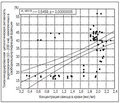 Эндотоксикоз и токсининдуцированные цитолитические реакции у пациентов с микросатурнизмом