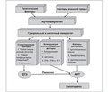 Атипичные формы течения аутоиммунных заболеваний щитовидной железы как проявление аутоиммунного синдрома перекреста  (overlap-синдрома)