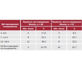 Ефективність застосування Флосіну при відходженні фрагментів конкрементів із нижньої третини сечоводу після екстракорпоральної ударно-хвильової літотрипсії та лазерної уретеролітотрипсії у хворих з уретеролітіазом