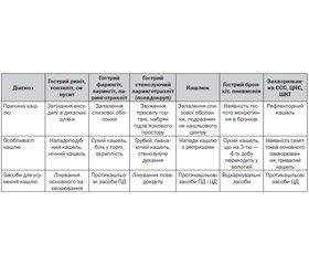 Сухий кашель у дітей: причини, особливості перебігу респіраторних захворювань та лікування