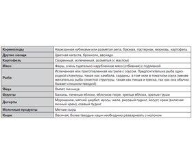 Нарушения глотания при инсультах 3. Особенности ведения пациента с дисфагией