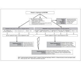 Уніфікований клінічний протокол екстреної, первинної, вторинної (спеціалізованої), третинної (високоспеціалізованої) медичної допомоги та медичної реабілітації. Гострий коронарний синдром без елевації сегмента ST