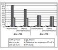Особливості запального процесу у дітей раннього віку з різними формами гострих бронхітів