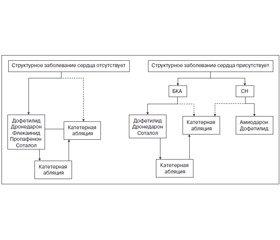 Руководство по ведению пациентов с мерцательной аритмией: доклад Американского колледжа кардиологии, рабочей группы Американской ассоциации сердца по практическим рекомендациям иОбщества ритма сердца (в сокращении)
