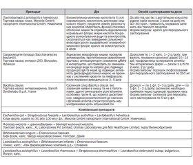 Діагностика та лікування запальних хвороб товстої кишки у практиці лікаря загальної практики