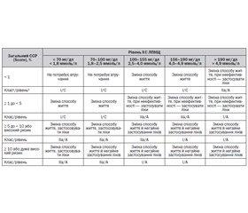 Застосування статинів у профілактиці серцево-судинних захворювань (огляд літератури)
