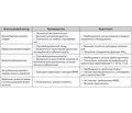 Роль гликированного гемоглобина в диагностике имониторинге сахарного диабета