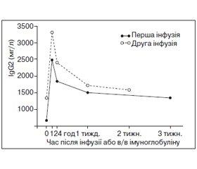 Дефіцит субкласів IgG: клініка, діагностика, лікування