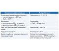 Подходы к фармакотерапии внебольничной пневмонии. Обзор современных рекомендаций