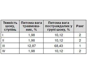 Мінно-вибухова травма внаслідок сучасних бойових дій на прикладі антитерористичної операції на Сході України Повідомлення 1. Клініко-епідеміологічна характеристика постраждалих із мінно-вибуховою травмою на ранньому госпітальному етапі надання медичної допомоги