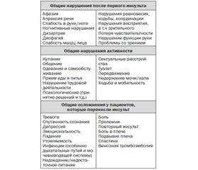 Применение холина альфосцерата в постинсультном периоде для коррекции холинергической недостаточности