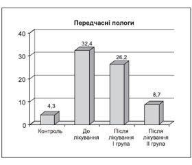 Шляхи запобігання перинатальним втратам при артеріальній гіпертензії у вагітних