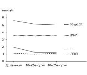 Эффективность и безопасность адеметионина при коррекции функции печени у пациентов со стеатогепатитом. Результаты открытого сравнительного постмаркетингового исследования