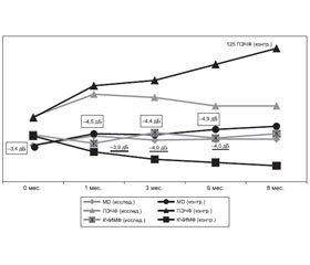 Результаты применения препаратов ОМК-2 и Тиоретин А у больных сосудистой оптической нейропатией