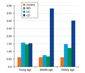 Age peculiarities of intestinal microbiocenosis disorders in the patients with ulcerative colitis and Crohn's disease