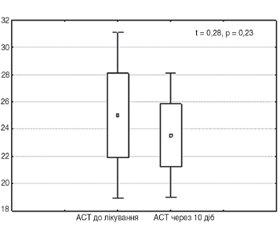 Вивчення ефективності та безпечності таблеток мелоксикаму, що диспергуються в ротовій порожнині (Мовіксикам® ОДТ), у хворих з остеоартрозом колінних суглобів