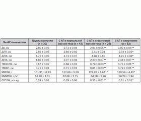 Артериальная гипертензия у подростков: факторы стабилизации и прогрессирования