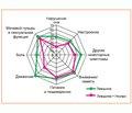 Инновационные возможности объективизации качества жизни пациентов с болезнью Паркинсона