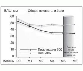 Нехирургическое лечение остеоартроза: тенденции последних лет