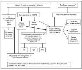 Уніфікований клінічний протокол первинної, вторинної (спеціалізованої) та третинної (високоспеціалізованої) медичної допомоги  «Профілактика серцево-судинних захворювань»