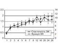 Вплив імплантації NeuroGelТM васоціації зксеногенними стовбуровими клітинами кісткового мозку надинаміку синдрому спастичності  після спінальної травми вексперименті