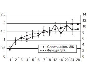 The Effect of NeurogelTM Used with Bone Marrow Stem Cells Implantation on the Course  of the Spasticity Syndrome after Experimental Spinal Cord Injury