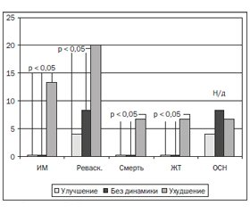Endothelium Dysfunction in Patients with Acute Myocardial Infarction: Correlation with Disease Course