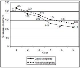 Профилактика и коррекция гепатоцеребральной недостаточности у пациентов с тяжелыми расстройствами, вызванными злоупотреблением алкоголем