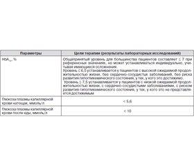 Роль гликированного гемоглобина в диагностике и мониторинге сахарного диабета
