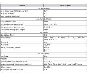 Генетические ограничения эффективности и безопасности массовых вакцинаций населения
