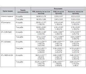 Зміни показників оксидантно-антиоксидантної рівноваги на фоні інфузійної терапії при ішемії-реперфузії головного мозку
