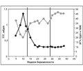 Физиологические изменения функции щитовидной железы во время беременности