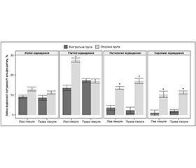 Використання препарату прамістар для корекції післяінсультних когнітивних порушень