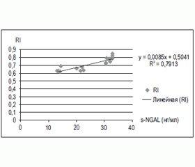 Динамические изменения s-NGAL у больных с острым повреждением почек различного генеза