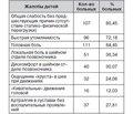 Клинико-рентгенологическая верификация цервикальной нестабильности позвоночника удетей подросткового возраста