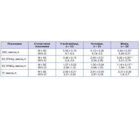 Особливості розподілу жирової тканини у хворих на цукровий діабет 2-го типу з ожирінням та артеріальною гіпертензією з супутньою дисліпідемією