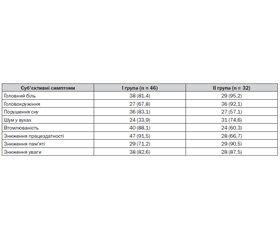 Клініко-імунологічні аспекти фармакологічної кардіоверсії в пацієнтів з когнітивною дисфункцією на фоні фібриляції передсердь
