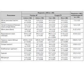 Diurnal Blood Pressure Profile and Status of Cognitive Functions in Patients of Young and Middle Age with Atrial Fibrillation