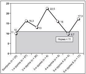 Значение применения вопросника «Качество жизни взрослых с дефицитом гормона роста» у больных с неактивными аденомами гипофиза и с различными образованиями хиазмально-селлярной области в до- и послеоперационном периоде