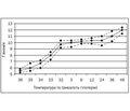 Зміни гомеостазу під час штучної терапевтичної гіпотермії у хворих із внутрішньочерепною гіпертензією при інтракраніальних аневризматичних крововиливах