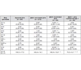 Уміст діабетасоційованих автоантитіл до острівцевих автоантигенів (IA-2A, GADA, IAA) і рівень різних видів цитокінів у дітей та підлітків на доклінічній і ранній клінічній стадіях розвитку цукрового діабету 1-го типу